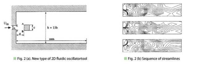 Fig.2(a). New type of 2D fluidic oscillatortool / Fig.2(b) Sequence of streamlines