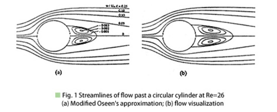 Fig.1 Streamlines of flow past a circular cylinder at Re=26 (a) Modified Oseen's approximation; (b) flow visualization